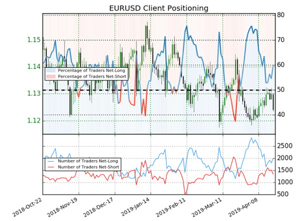 Eurodollar : les positions des traders donnent un signal baissier sur le cours EURUSD