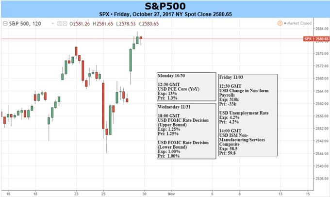 S&P 500, FTSE Face FOMC, BoE; DAX Looks to Extend ECB-Rally
