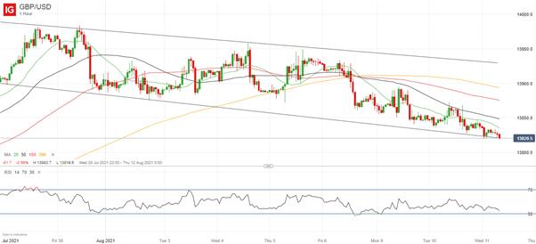 GBP/USD Still Edging Lower as USD Climbs