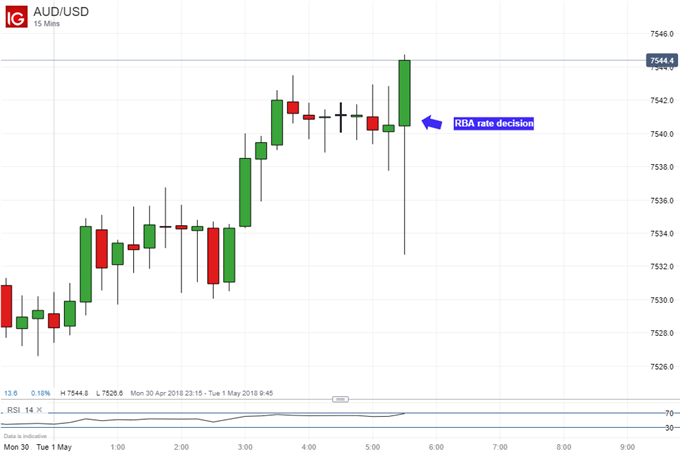 Australian Dollar Could Still Fall After Status Quo RBA Rate Hold