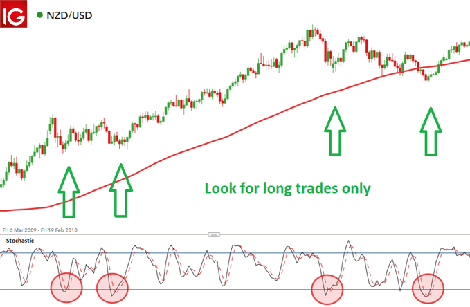 filternng trades in the direction of the trend using the 200 day moving average chart