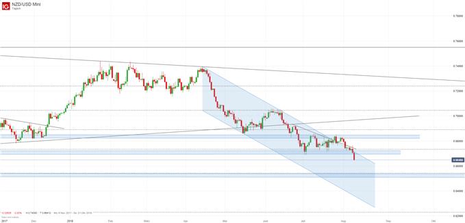 NZD/USD Chartanalyse mit Trendkanal