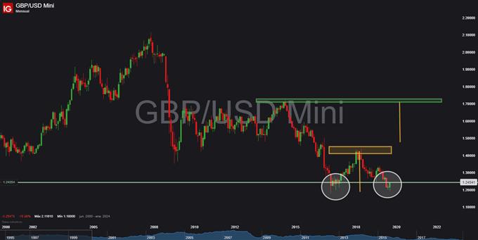 GBP/USD comienza a presentar un panorama bastante favorable para los próximos meses (años)