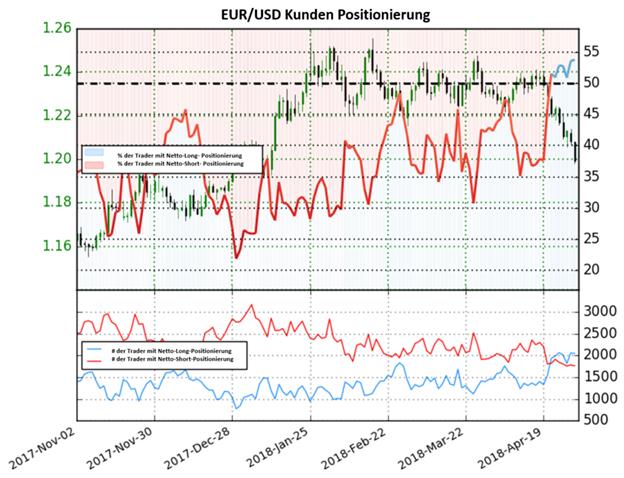 EUR/USD: Netto-Long Positionen erreichten Jahreshoch. Das könnte auf bärische Signale deuten