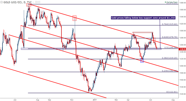 Gold Prices Continue Descent Through Key Support Zone