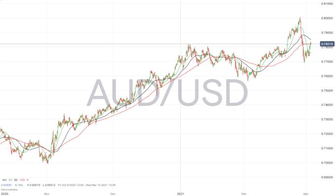 AUD / USD Mengincar Tertinggi Februari Setelah PDB Kuartal 4 Australia Mengalahkan