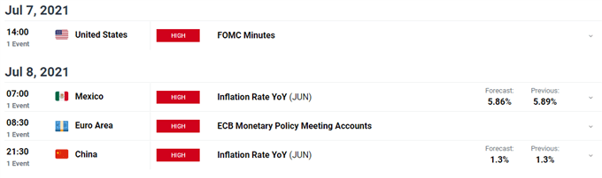 US Dollar Gains But US Yields, Hike Rates Drop - Market Minutes