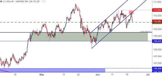 USD/JPY usdjpy four hour chart