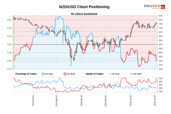 NZD/USD Rate Approaches June High while Net-Short Interest Jumps