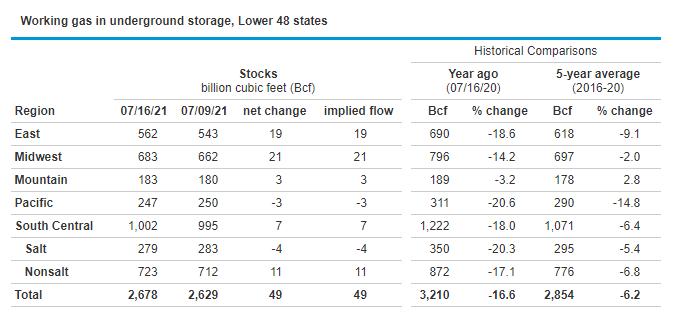 LNG storage figures