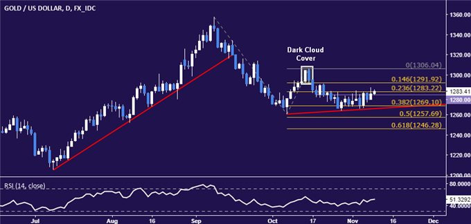 DailyFX Blog | Crude Oil Prices Seesaw on Conflicting News, US Tax