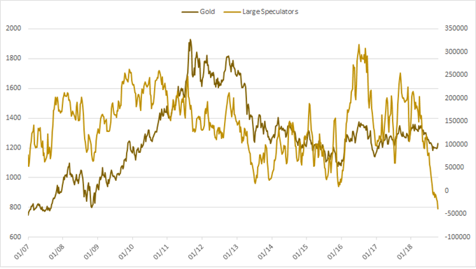 gold cot positioning chart