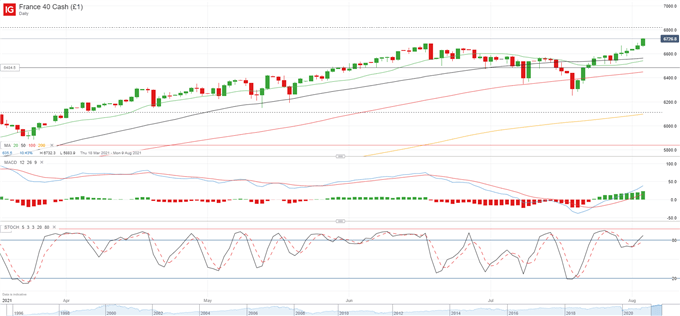 Equities Technical Outlook: Indecision in DAX 30 and IBEX 35 as CAC 40 Aims for New All-Time High