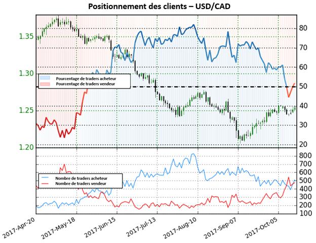 USD/CAD: Le positionnement neutre n'offre aucune perspective sur la paire