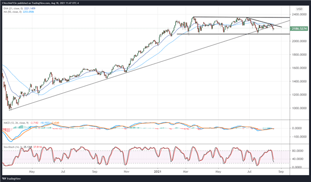 S&P 500, Russell 2000 Outlook