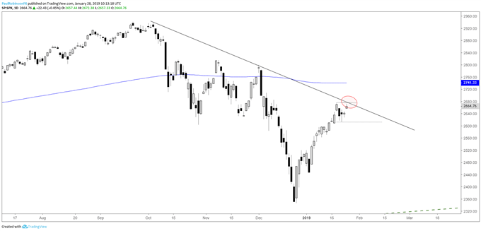 S&P 500 daily chart, t-line