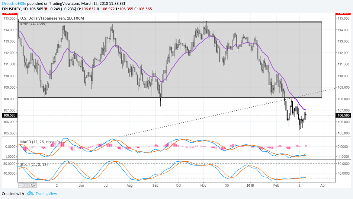 USD/JPY Downtrend Remains; Potential Pennant in GBP/USD
