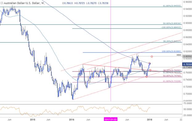 AUD/USD-Kurschart – Wöchentlicher Zeitrahmen