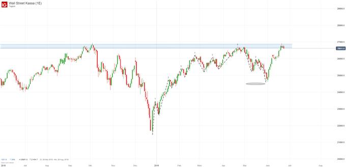 Dow Jones Analyse Prognose