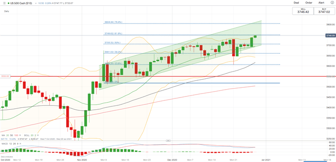 ASX 200, Nikkei 225 Climb as S&P 500 Hits Record High on Stimulus Bill