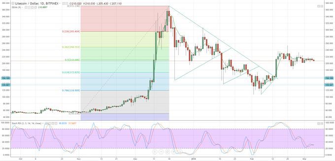 Litecoin Price Chart Suggests Imminent Breakout