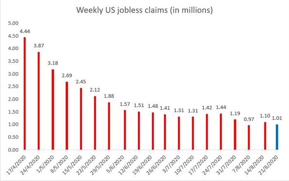 ABD Haftalık İşsizlik Başvuruları