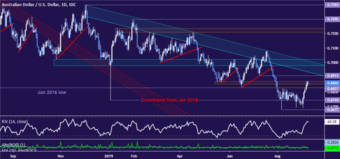 AUD/USD Technical Analysis: Aussie Dollar Upswing Topping?