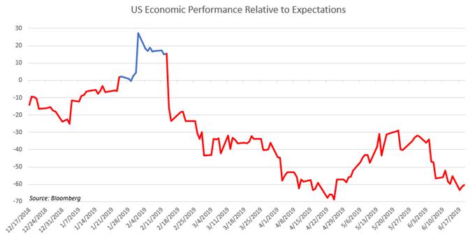 Chart Showing US Economy