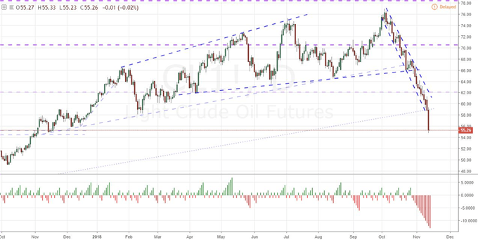 What Would Signal a Panic-Low for Crude Oil?
