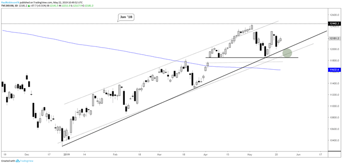 Dow Jones, US & UK Crude Oil, Silver Price Charts & More