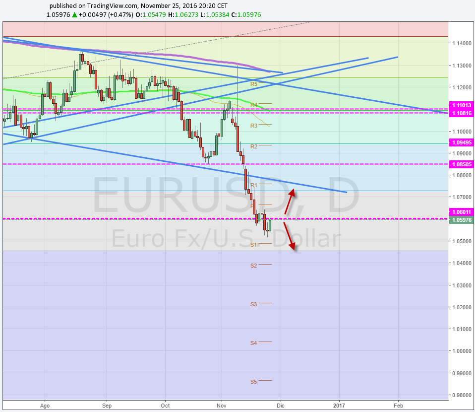 EUR / USD busca recuperar 1.06 a la espera de IPC de la EU, empleo alemán y Draghi