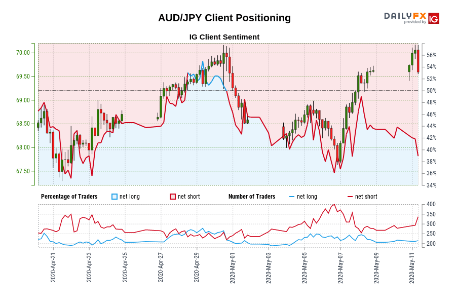 AUD/JPY IG Client Sentiment: Our data shows traders are now at their least net-long AUD/JPY since Apr 22 when AUD/JPY traded near 68.08.
