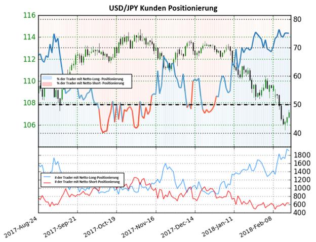 Bärischer Ausblick für den USD/JPY