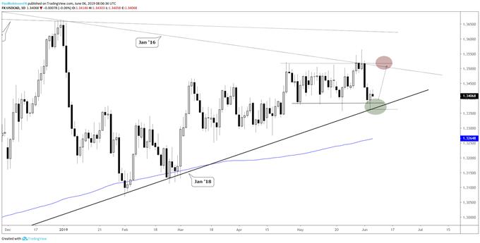 EURUSD and USDCAD Reversal Days at Key Levels Shift Trading Bias'