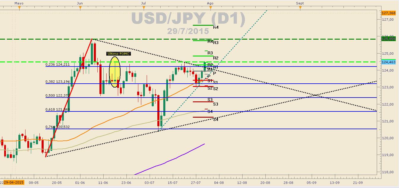 USDJPY logra romper los 124.00 y el triángulo simétrico de corto plazo.