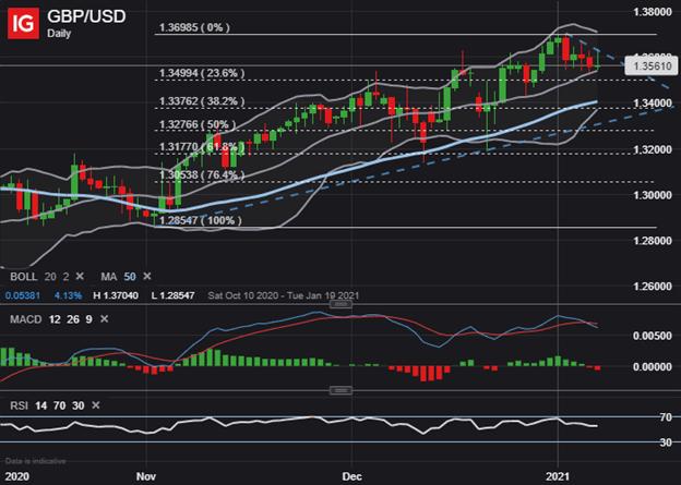 GBPUSD Price Chart US Dollar Technical Forecast
