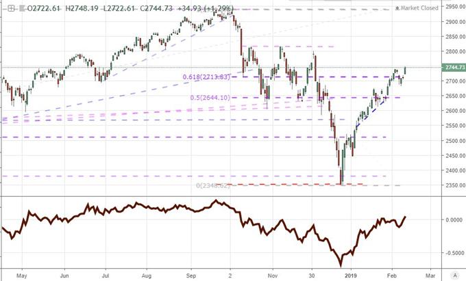 SPX, Dollar, Oil - Are Markets Range, Trend or Breakout Oriented?