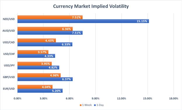 Forex Market Implied Volatility AUDUSD, USDCAD, NZDUSD, EURUSD, GBPUSD, USDJPY, USDCAD