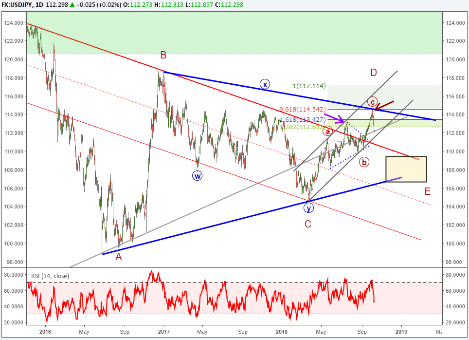 Usdjpy chart analysis elliott wave correction to below 110