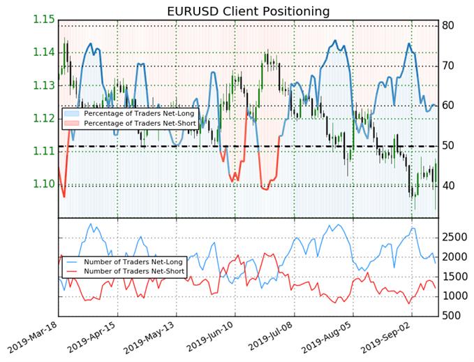igcs, ig client sentiment index, igcs eurusd, eurusd price chart, eurusd price forecast, eurusd technical analysis