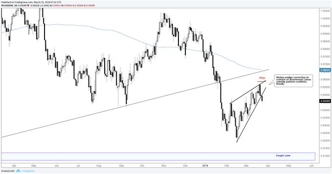 Vente de la paire de devises USD/CHF à la suite de la confirmation de la cassure du biseau ascendant
