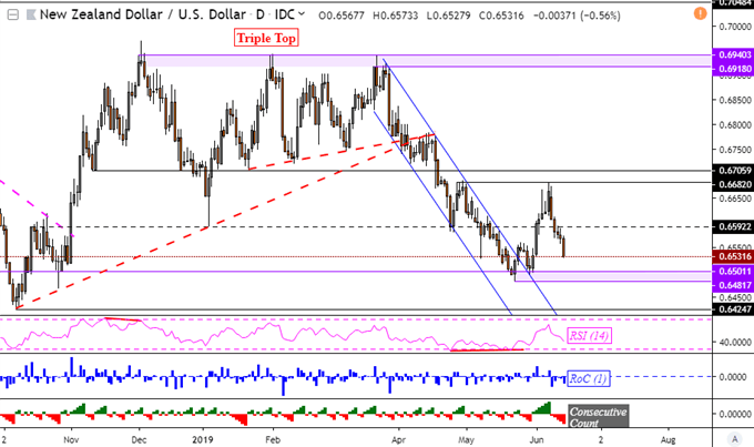 NZDUSD, AUDUSD Tumble to Support. RBNZ, RBA Rate Cut Bets Deepen