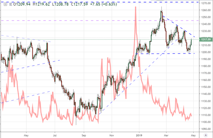 Gold volatility Price Chart