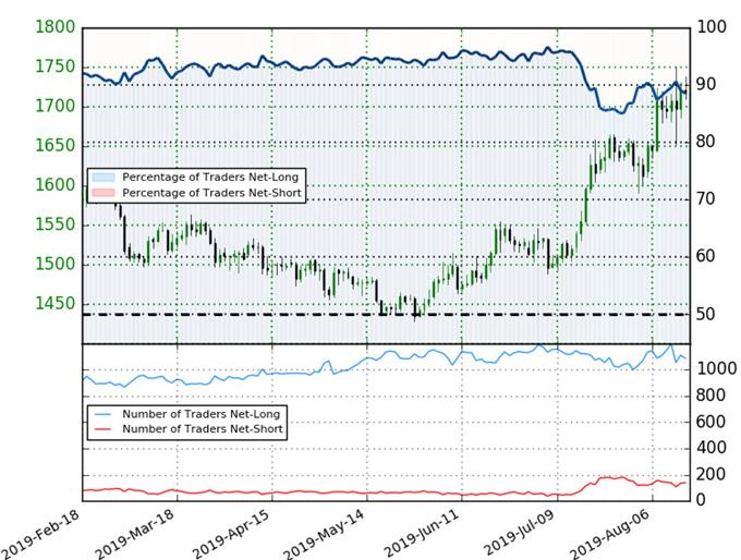 Silver Trader Sentiment - XAG/USD Price Chart - SLV Technical Forecast