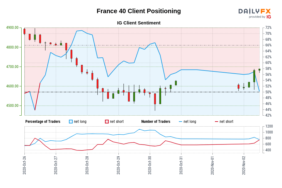 France 40 IG Client Sentiment: Our data shows traders are now net-short France 40 for the first time since Oct 26, 2020 09:00 GMT when France 40 traded near 4,815.30.