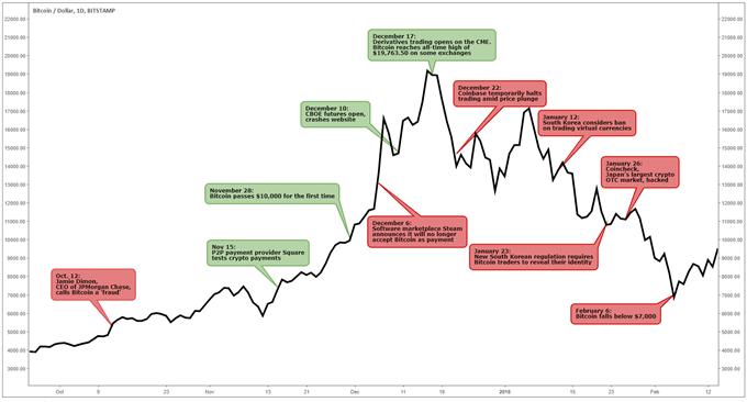 Réactions du cours du Bitcoin aux actualités liés aux plus hauts historiques, aux piratages et autres événements relatifs au marché des cryptomonnaies