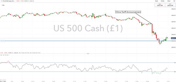 US Dollar, S&P 500 Spike Lower As China Announces Tariff Retaliation