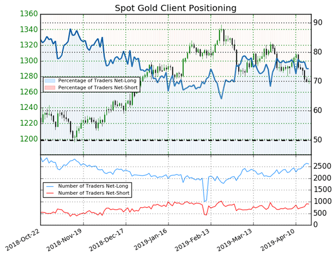 igcs, ig client sentiment index, igcs gold, gold price forecast, gold chart, gold price, gold price chart