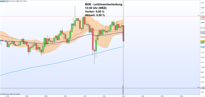 GBP/USD: BOE belässt Leitzins bei 0,50 Prozentpunkte