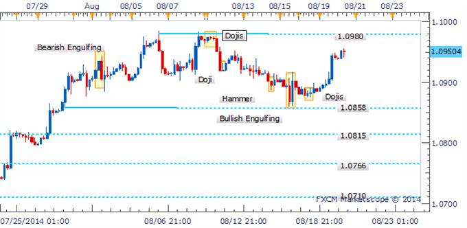 USD/CAD Recupera el 1.0900 luego de que los Dojis denotaran vacilación por los Bears